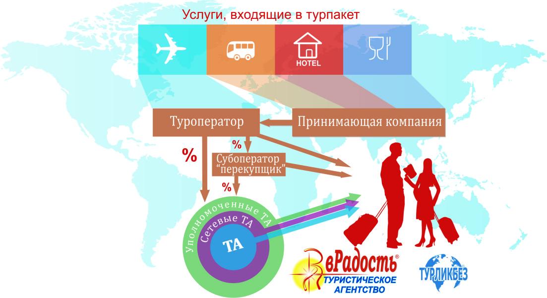 Туристические агентства - Туроператор